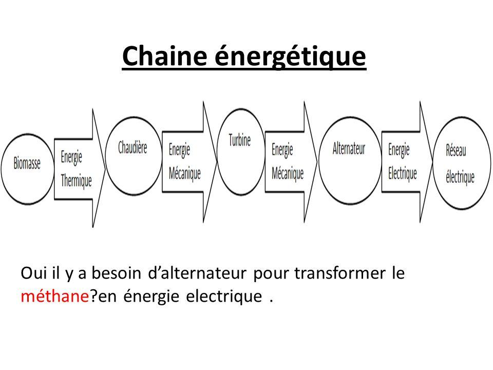 Chaine énergétique Oui il y a besoin d'alternateur pour transformer le méthane?en énergie electrique.