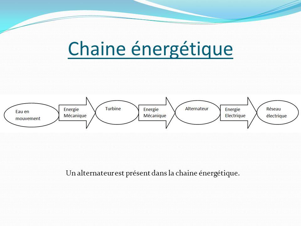 Chaine énergétique Un alternateur est présent dans la chaine énergétique.