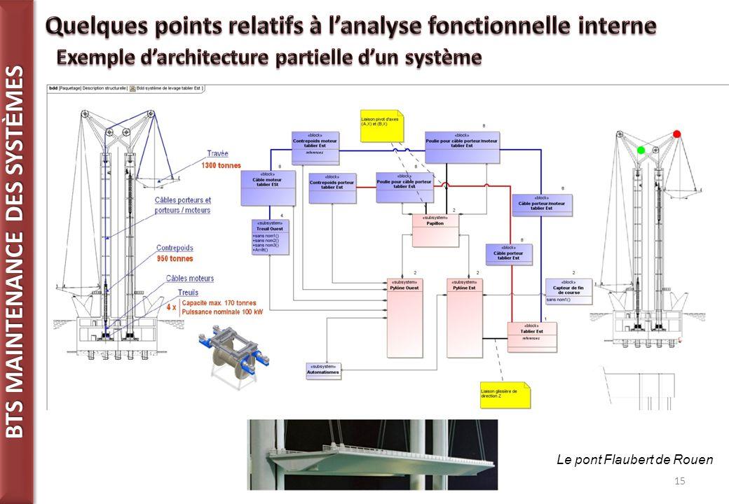 BTS MAINTENANCE DES SYST È MES 15 Le pont Flaubert de Rouen