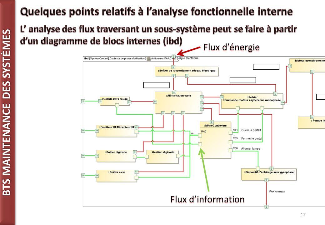 BTS MAINTENANCE DES SYST È MES 17 Flux d'énergie Flux d'information