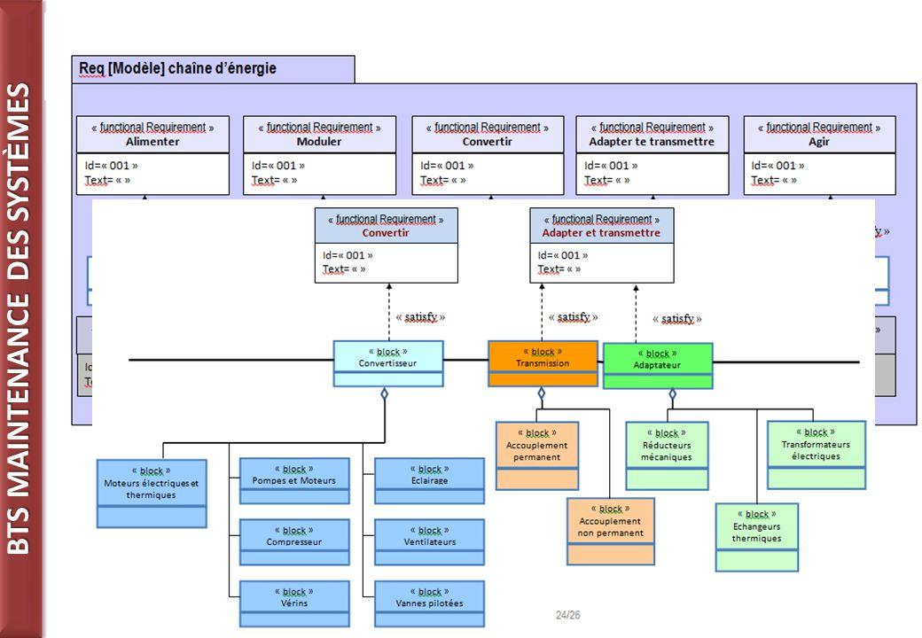BTS MAINTENANCE DES SYST È MES 27 Une continuité dans l'approche de la chaine d'énergie avec les formations techniques en baccalauréat.