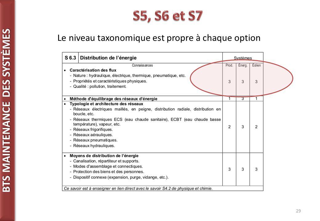 BTS MAINTENANCE DES SYST È MES 29 Le niveau taxonomique est propre à chaque option