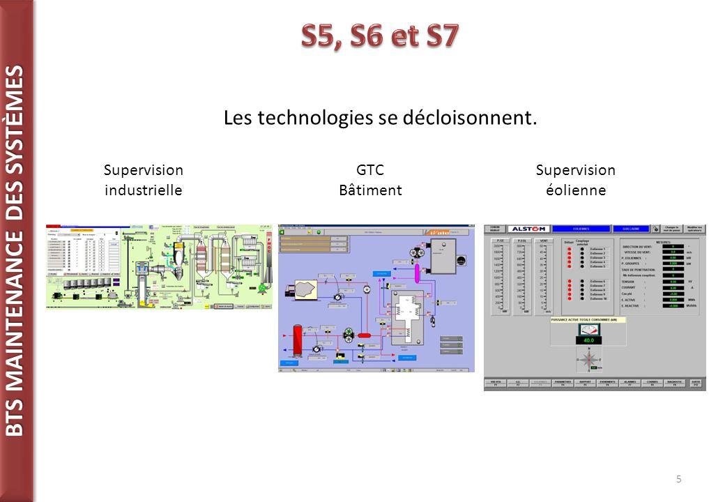 BTS MAINTENANCE DES SYST È MES 5 Les technologies se décloisonnent.