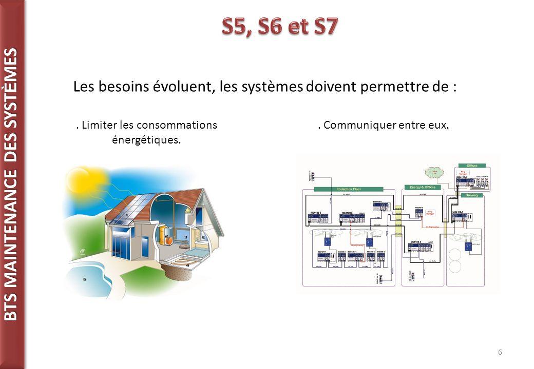 BTS MAINTENANCE DES SYST È MES 6 Les besoins évoluent, les systèmes doivent permettre de :.