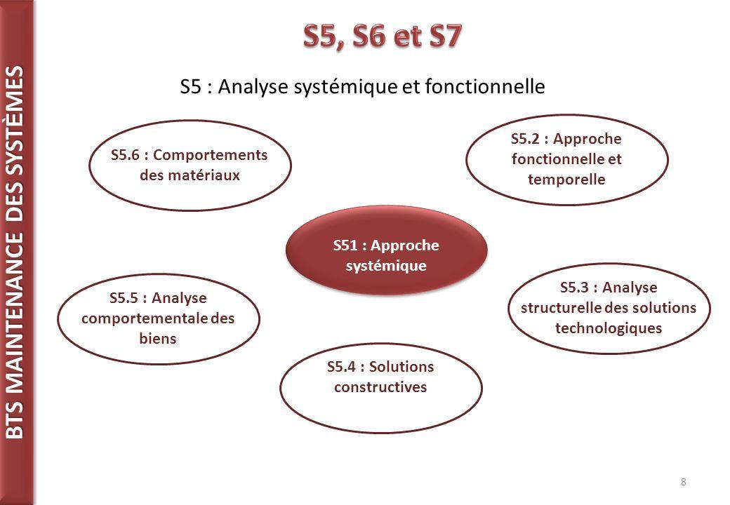 8 S5 : Analyse systémique et fonctionnelle S51 : Approche systémique S5.2 : Approche fonctionnelle et temporelle S5.3 : Analyse structurelle des solutions technologiques S5.4 : Solutions constructives S5.5 : Analyse comportementale des biens S5.6 : Comportements des matériaux