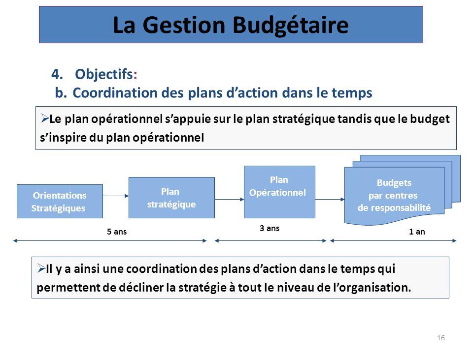 16 b.Coordination des plans d'action dans le temps Orientations Stratégiques Plan stratégique Plan Opérationnel Budgets par centres de responsabilité  Le plan opérationnel s'appuie sur le plan stratégique tandis que le budget s'inspire du plan opérationnel  Il y a ainsi une coordination des plans d'action dans le temps qui permettent de décliner la stratégie à tout le niveau de l'organisation.