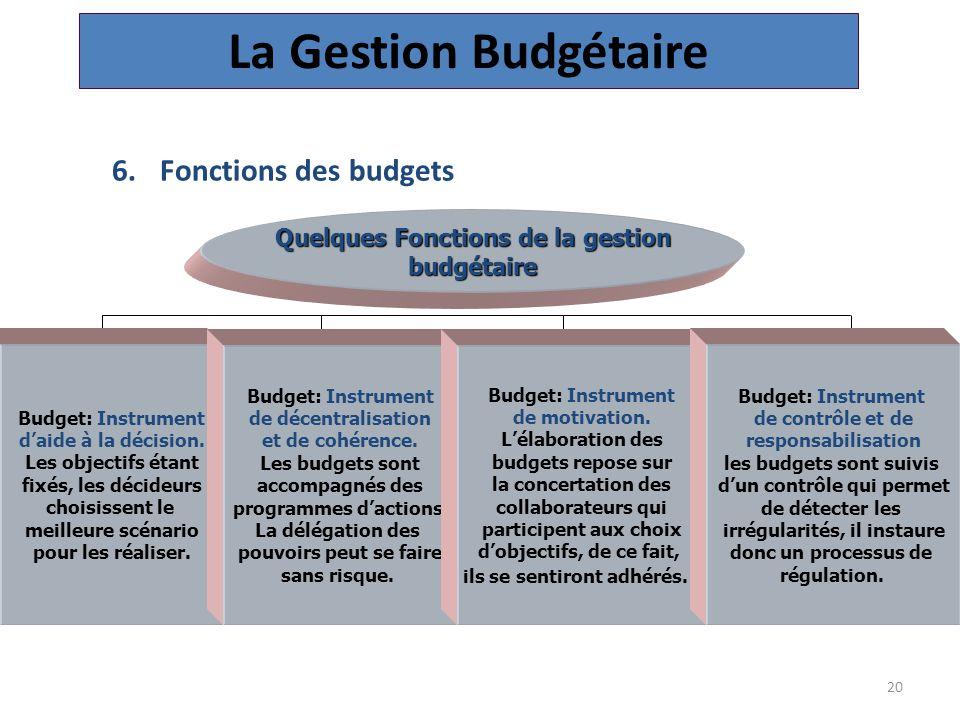 20 Quelques Fonctions de la gestion budgétaire Budget: Instrument d'aide à la décision.