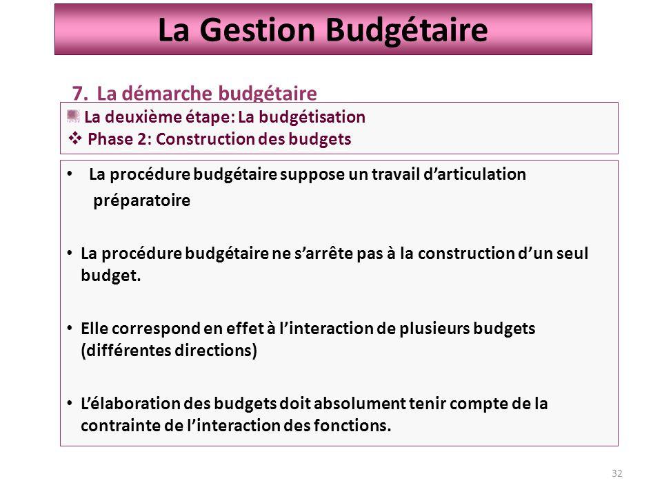 32 La Gestion Budgétaire La procédure budgétaire suppose un travail d'articulation préparatoire La procédure budgétaire ne s'arrête pas à la construction d'un seul budget.