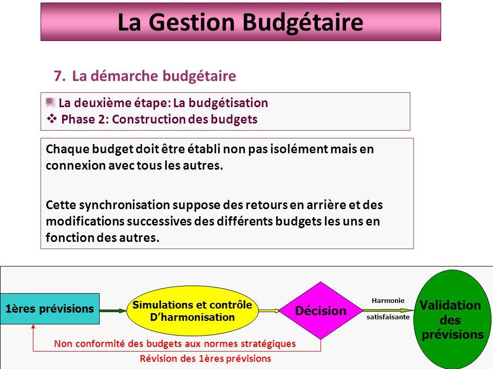 33 Chaque budget doit être établi non pas isolément mais en connexion avec tous les autres.