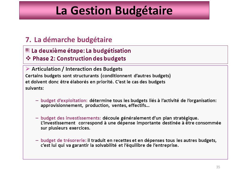 35  Articulation / Interaction des Budgets Certains budgets sont structurants (conditionnent d'autres budgets) et doivent donc être élaborés en priorité.