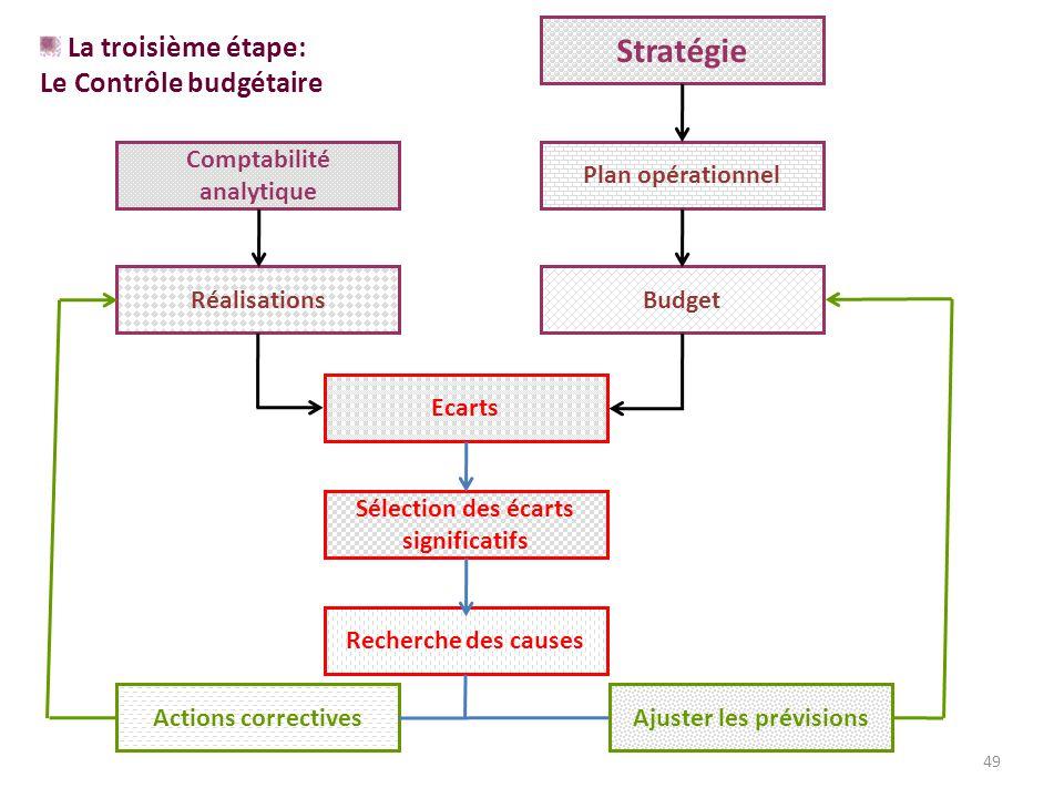 49 Stratégie Plan opérationnel Comptabilité analytique BudgetRéalisations Ecarts Sélection des écarts significatifs Recherche des causes Actions correctivesAjuster les prévisions La troisième étape: Le Contrôle budgétaire