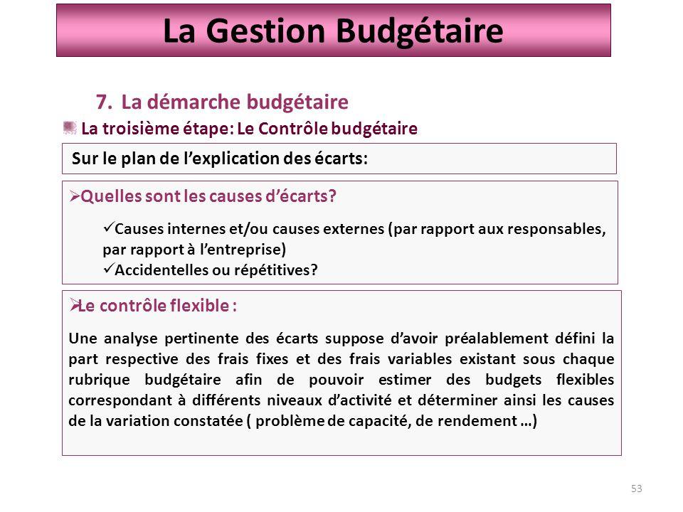 53 La Gestion Budgétaire 7.La démarche budgétaire La troisième étape: Le Contrôle budgétaire  Quelles sont les causes d'écarts.