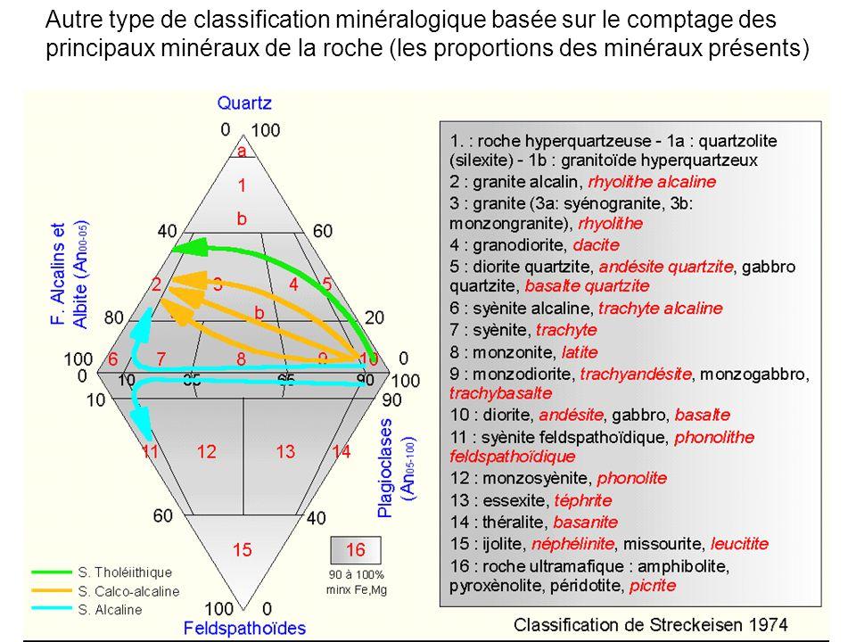 Autre type de classification minéralogique basée sur le comptage des principaux minéraux de la roche (les proportions des minéraux présents)