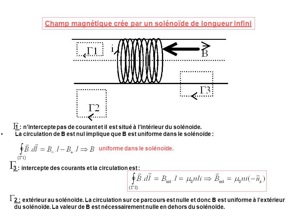 Champ magnétique crée par un solénoide infini