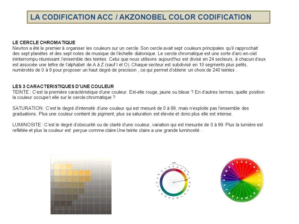 Les couleurs neutres, les gris sur l'axe du cylindre, n'ont pas de teinte et ne peuvent donc pas être codifiées.