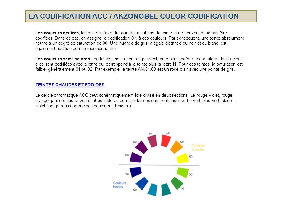 Le système ACC est internationalement reconnu comme l'un des systèmes les plus précis et explicites.