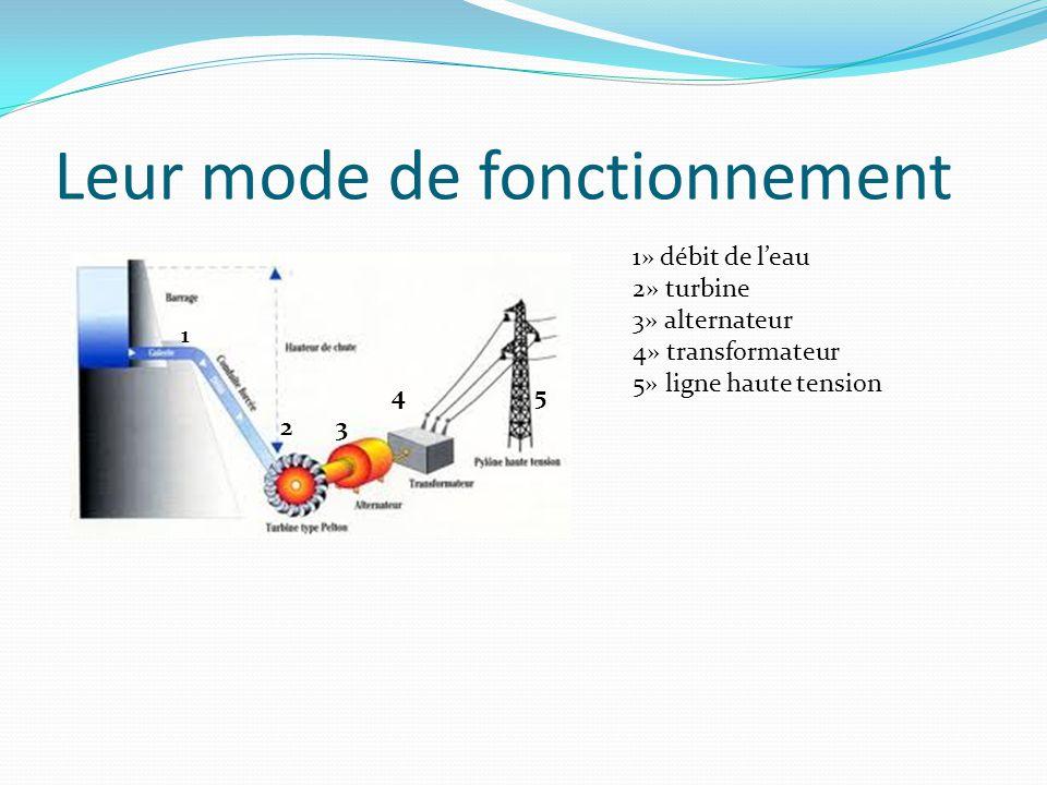 Leur mode de fonctionnement 1» débit de l'eau 2» turbine 3» alternateur 4» transformateur 5» ligne haute tension 1 4 5 2 3