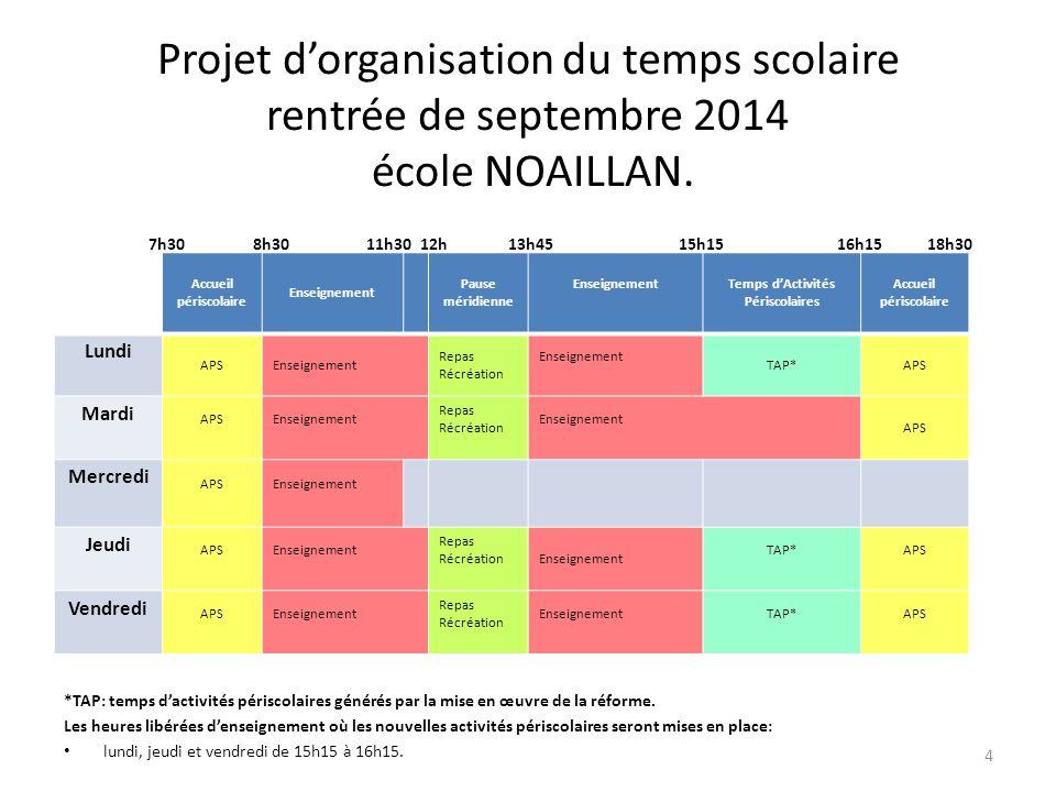 Projet d'organisation du temps scolaire rentrée de septembre 2014 école NOAILLAN. 7h30 8h30 11h30 12h 13h45 15h15 16h15 18h30 *TAP: temps d'activités