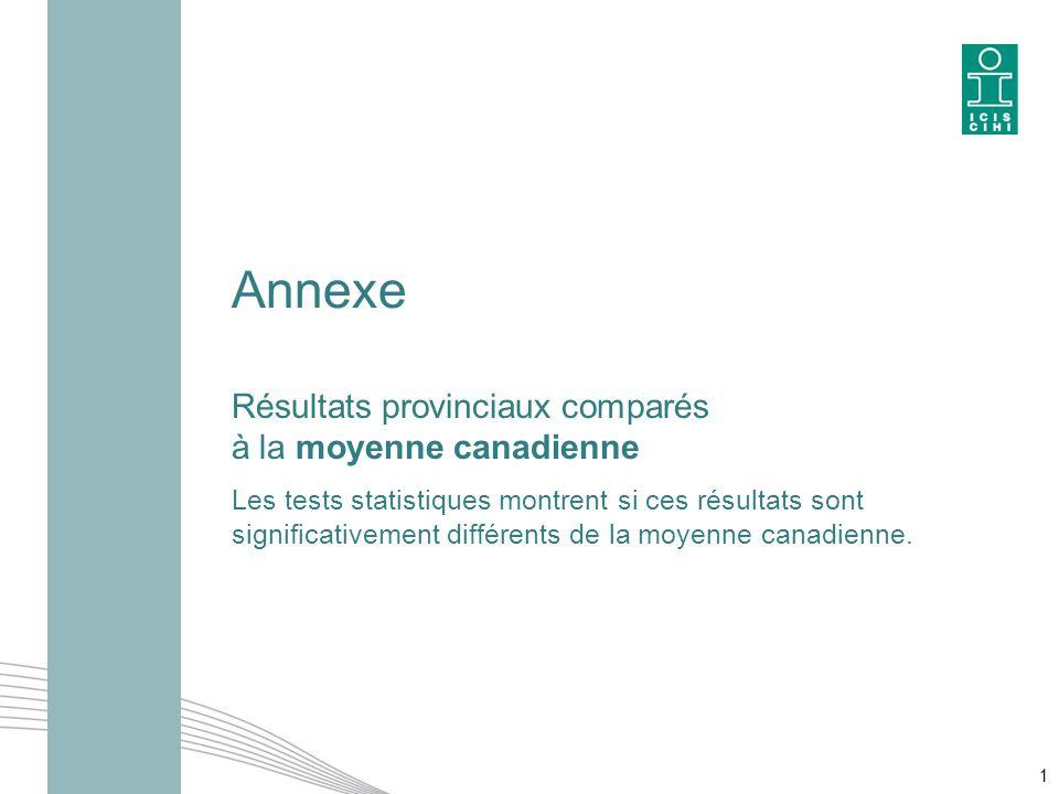 Annexe Résultats provinciaux comparés à la moyenne canadienne Les tests statistiques montrent si ces résultats sont significativement différents de la