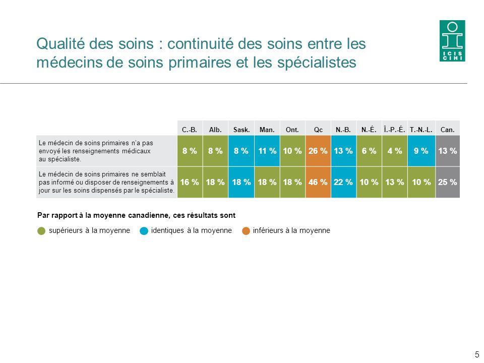 Qualité des soins : continuité des soins entre les médecins de soins primaires et les spécialistes C.-B.Alb.Sask.Man.Ont.QcN.-B.N.-É.Î.-P.-É.T.-N.-L.C
