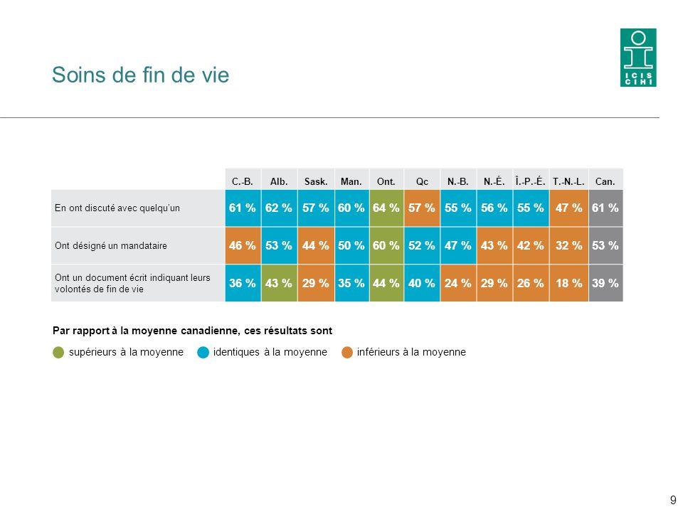Soins de fin de vie C.-B.Alb.Sask.Man.Ont.QcN.-B.N.-É.Î.-P.-É.T.-N.-L.Can. En ont discuté avec quelqu'un 61 %62 %57 %60 %64 %57 %55 %56 %55 %47 %61 %