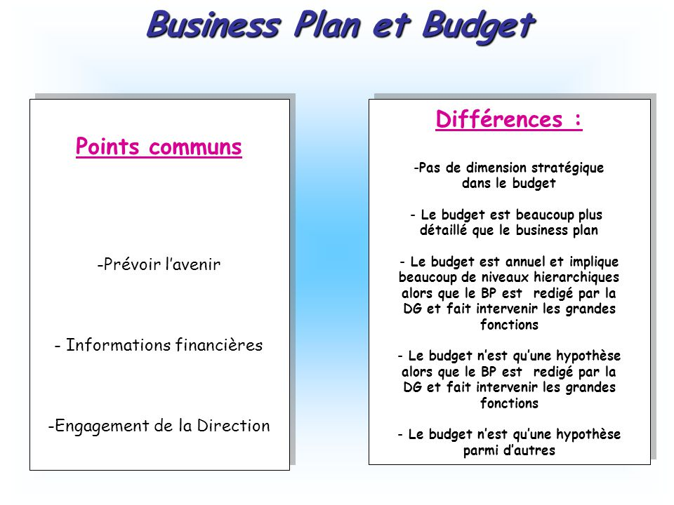 Business Plan et Budget Points communs -Prévoir l'avenir - Informations financières -Engagement de la Direction Points communs -Prévoir l'avenir - Informations financières -Engagement de la Direction Différences : -Pas de dimension stratégique dans le budget - Le budget est beaucoup plus détaillé que le business plan - Le budget est annuel et implique beaucoup de niveaux hierarchiques alors que le BP est redigé par la DG et fait intervenir les grandes fonctions - Le budget n'est qu'une hypothèse alors que le BP est redigé par la DG et fait intervenir les grandes fonctions - Le budget n'est qu'une hypothèse parmi d'autres Différences : -Pas de dimension stratégique dans le budget - Le budget est beaucoup plus détaillé que le business plan - Le budget est annuel et implique beaucoup de niveaux hierarchiques alors que le BP est redigé par la DG et fait intervenir les grandes fonctions - Le budget n'est qu'une hypothèse alors que le BP est redigé par la DG et fait intervenir les grandes fonctions - Le budget n'est qu'une hypothèse parmi d'autres