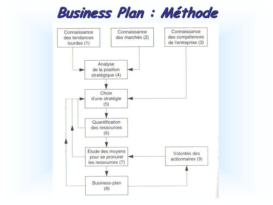 Business Plan : Méthode