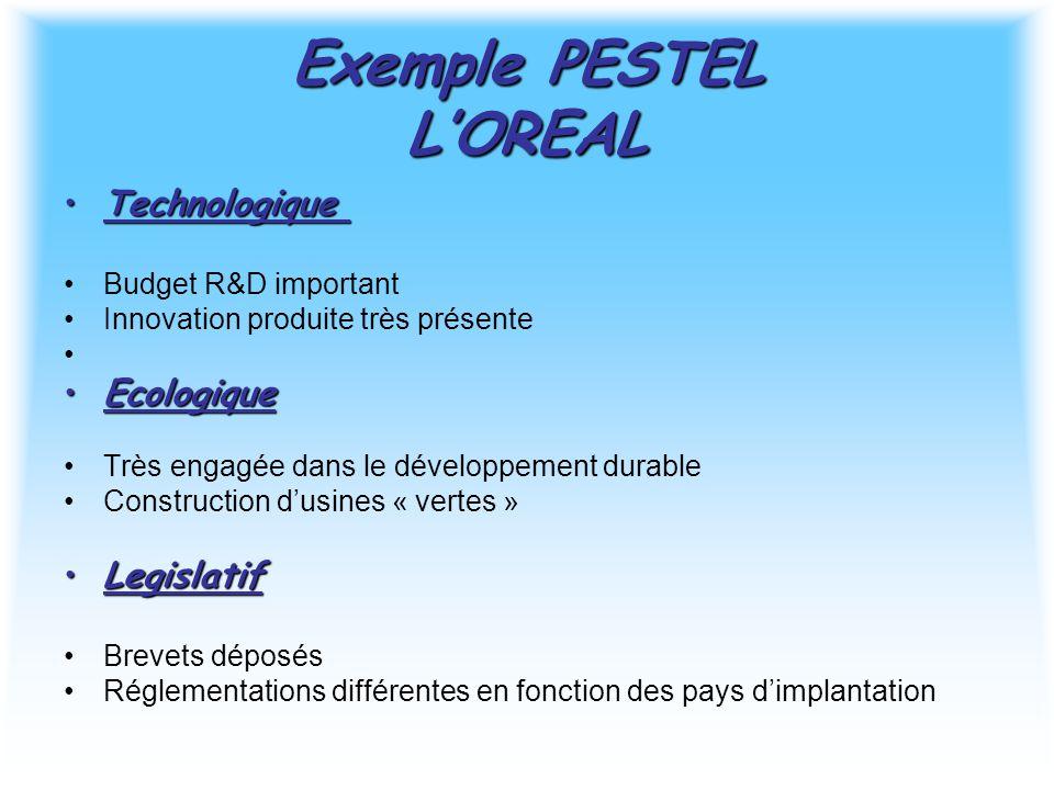 Exemple PESTEL L'OREAL TechnologiqueTechnologique Budget R&D important Innovation produite très présente EcologiqueEcologique Très engagée dans le dév