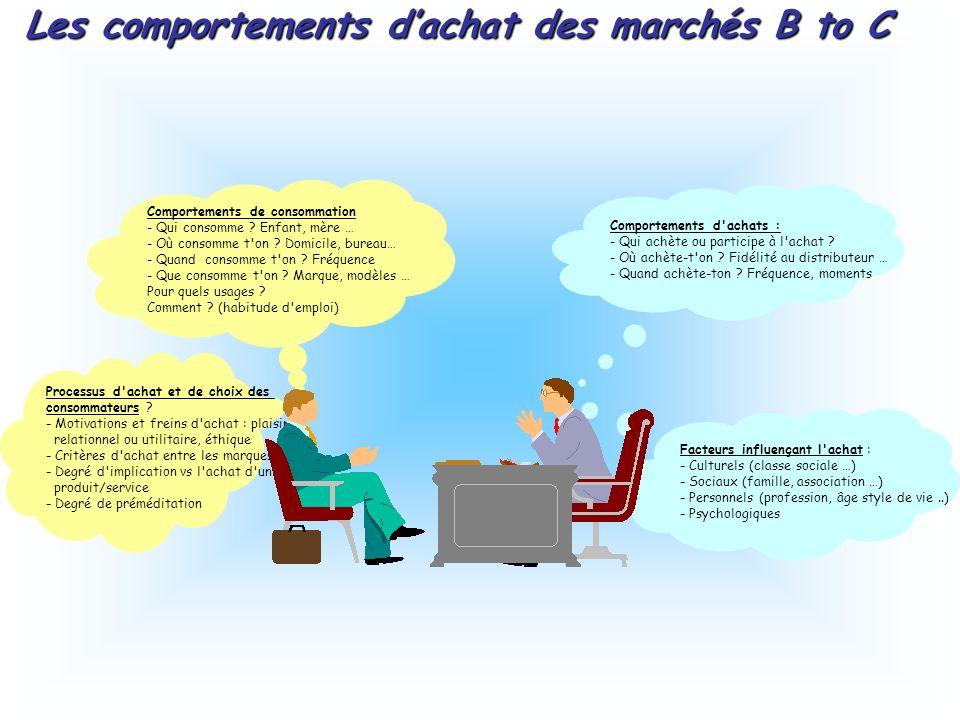 Les comportements d'achat des marchés B to C Comportements d achats : - Qui achète ou participe à l achat .