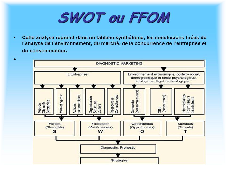 SWOT ou FFOM Cette analyse reprend dans un tableau synthétique, les conclusions tirées de l'analyse de l'environnement, du marché, de la concurrence de l'entreprise et du consommateur.