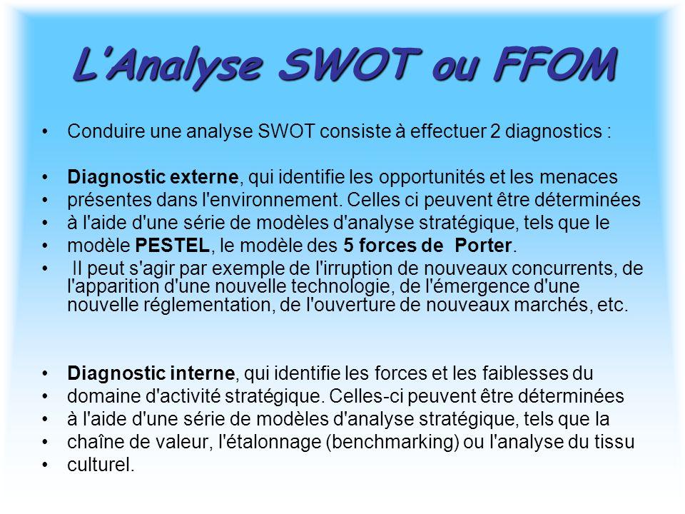 L'Analyse SWOT ou FFOM Conduire une analyse SWOT consiste à effectuer 2 diagnostics : Diagnostic externe, qui identifie les opportunités et les menaces présentes dans l environnement.