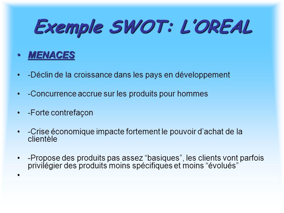 Exemple SWOT: L'OREAL MENACESMENACES -Déclin de la croissance dans les pays en développement -Concurrence accrue sur les produits pour hommes -Forte c