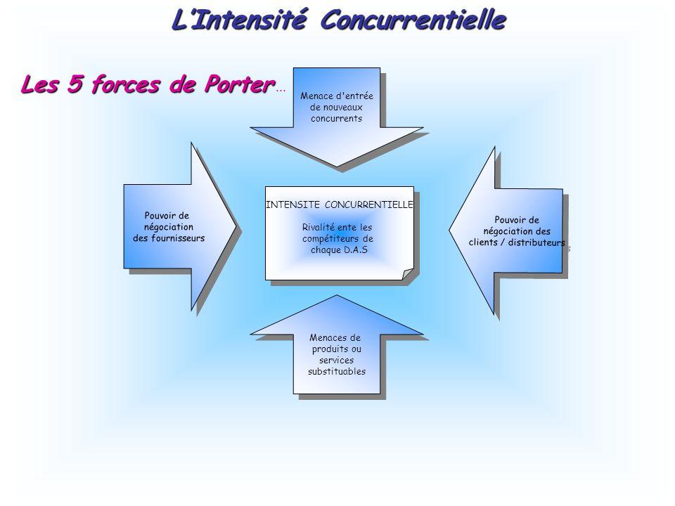Les 5 forces de Porter Les 5 forces de Porter... INTENSITE CONCURRENTIELLE Rivalité ente les compétiteurs de chaque D.A.S INTENSITE CONCURRENTIELLE Ri