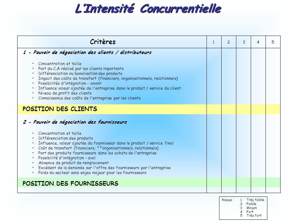 Critères 12345 1 - Pouvoir de négociation des clients / distributeurs Concentration et taille Part du C.A réalisé par les clients importants Différenciation ou banalisation des produits Impact des coûts de transfert (financiers, organisationnels, relationnels) Possibilités d intégration - amont Influence valeur ajoutée de l entreprise dans le produit / service du client Niveau de profit des clients Connaissance des coûts de l entreprise par les clients POSITION DES CLIENTS 2 - Pouvoir de négociation des fournisseurs Concentration et taille Différenciation des produits Influence, valeur ajoutée du fournisseur dans le produit / service final Coût de transfert (financiers, ²²organisationnels, relationnels) Part des produits fournisseurs dans les achats de l entreprise Possibilité d intégration - aval Absence de produit de remplacement Excédent de la demande sur l offre des fournisseurs par l entreprise Poids du secteur sans enjeu majeur pour les fournisseurs POSITION DES FOURNISSEURS Risque :1Très faible 2Faible 3 Moyen 4Fort 5Très fort L'Intensité Concurrentielle