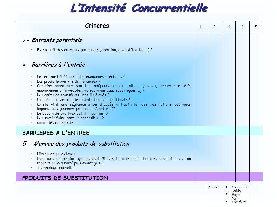 Critères 12345 3 - Entrants potentiels Existe-t-il des entrants potentiels (création, diversification …) .