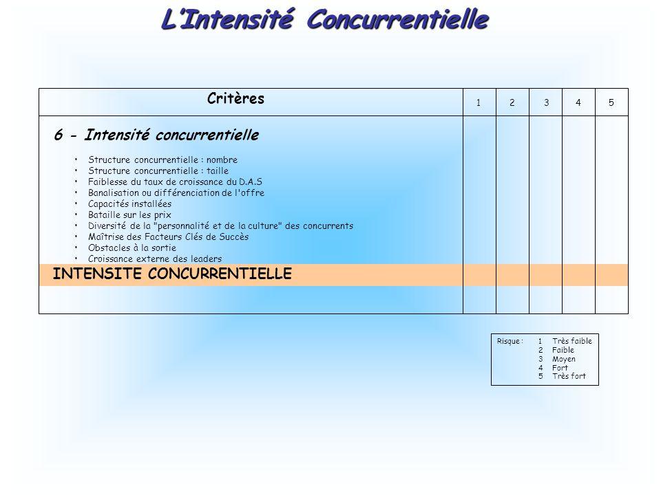 Critères 12345 6 - Intensité concurrentielle Structure concurrentielle : nombre Structure concurrentielle : taille Faiblesse du taux de croissance du
