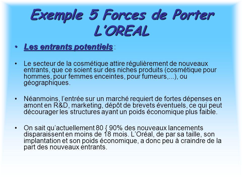 Exemple 5 Forces de Porter L'OREAL Les entrants potentielsLes entrants potentiels : Le secteur de la cosmétique attire régulièrement de nouveaux entrants, que ce soient sur des niches produits (cosmétique pour hommes, pour femmes enceintes, pour fumeurs,...), ou géographiques.