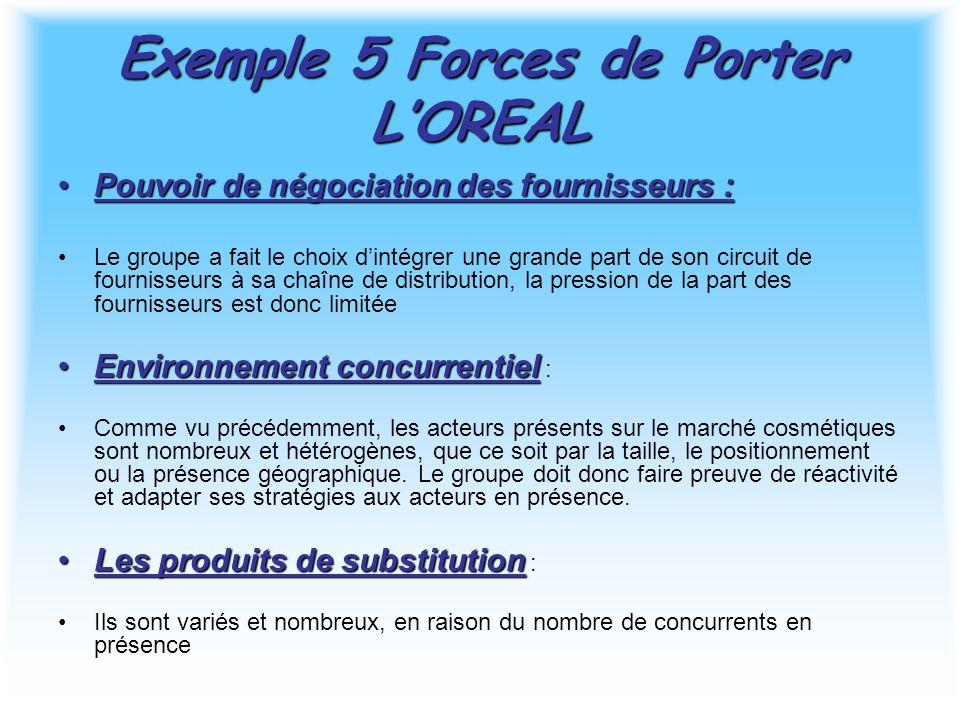 Exemple 5 Forces de Porter L'OREAL Pouvoir de négociation des fournisseurs :Pouvoir de négociation des fournisseurs : Le groupe a fait le choix d'inté