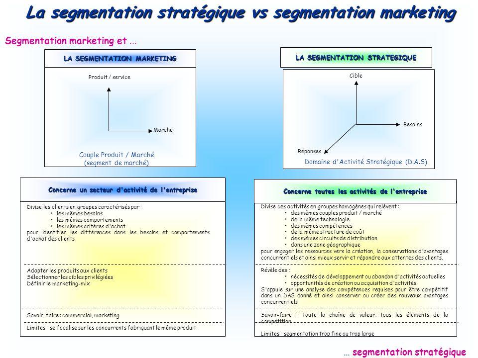 Segmentation marketing et... … segmentation stratégique LA SEGMENTATION MARKETING LA SEGMENTATION STRATEGIQUE Concerne un secteur d'activité de l'entr