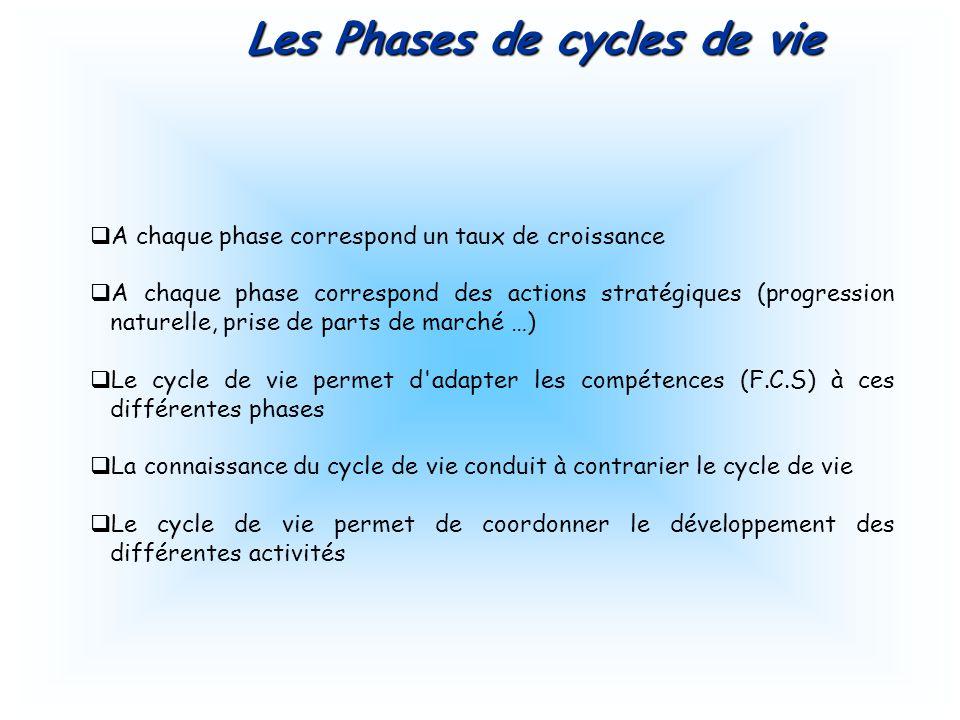qA chaque phase correspond un taux de croissance qA chaque phase correspond des actions stratégiques (progression naturelle, prise de parts de marché …) qLe cycle de vie permet d adapter les compétences (F.C.S) à ces différentes phases qLa connaissance du cycle de vie conduit à contrarier le cycle de vie qLe cycle de vie permet de coordonner le développement des différentes activités Les Phases de cycles de vie