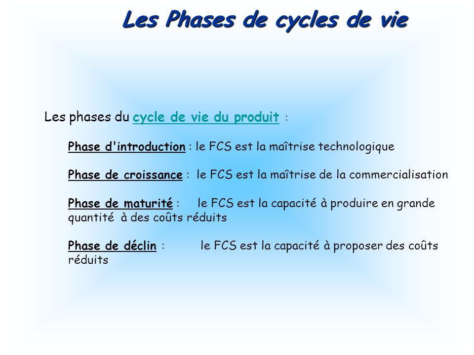 Les phases du cycle de vie du produit : cycle de vie du produit Phase d introduction : le FCS est la maîtrise technologique Phase de croissance : le FCS est la maîtrise de la commercialisation Phase de maturité : le FCS est la capacité à produire en grande quantité à des coûts réduits Phase de déclin : le FCS est la capacité à proposer des coûts réduits Les Phases de cycles de vie