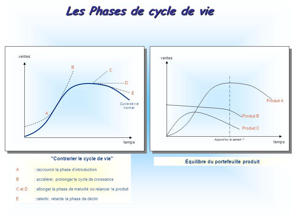 A B C D E Cycle de vie normal temps ventes Contrarier le cycle de vie A : raccourcir la phase d introduction B : accélérer, prolonger le cycle de croissance C et D : allonger la phase de maturité ou relancer le produit E: ralentir, retarde la phase de déclin temps ventes Produit A Produit B Produit C Équilibre du portefeuille produit Aujourd hui et demain .