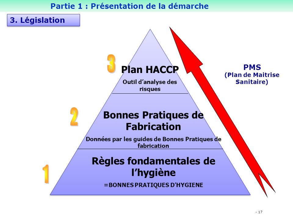 - 17 Règles fondamentales de l'hygiène =BONNES PRATIQUES D'HYGIENE Bonnes Pratiques de Fabrication Données par les guides de Bonnes Pratiques de fabrication Plan HACCP Outil d'analyse des risques PMS (Plan de Maitrise Sanitaire) Partie 1 : Présentation de la démarche 3.
