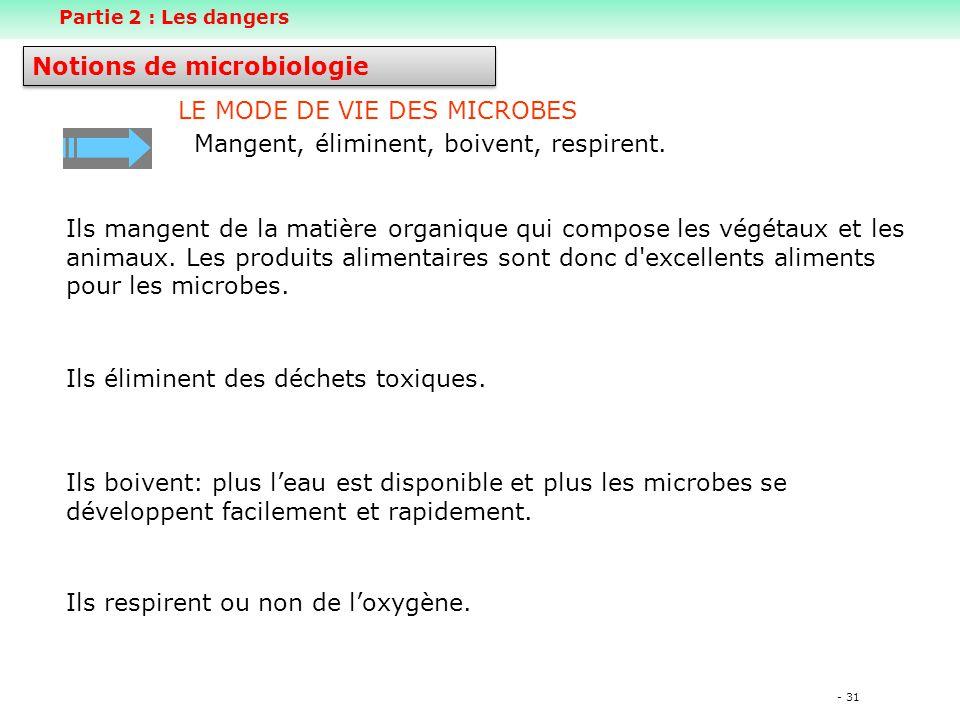 - 31 LE MODE DE VIE DES MICROBES Mangent, éliminent, boivent, respirent.
