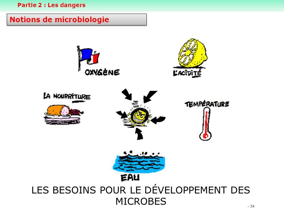 - 34 LES BESOINS POUR LE DÉVELOPPEMENT DES MICROBES Notions de microbiologie Partie 2 : Les dangers