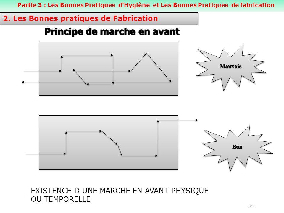 - 85 Principe de marche en avant MauvaisMauvais BonBon 2.