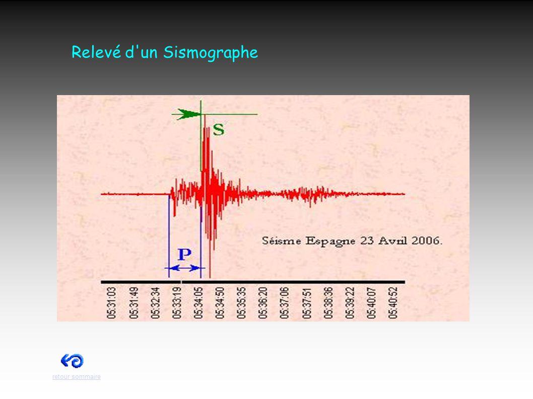 Les séismes dans le monde ● Séismes recensés dans le monde retour sommaire
