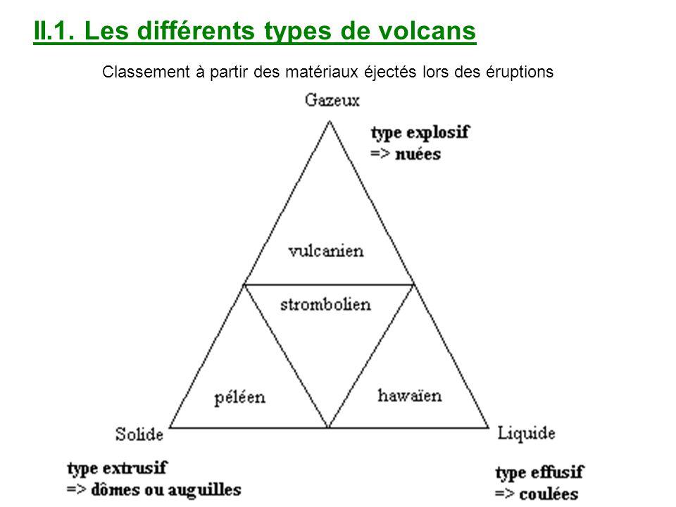 Classement à partir des matériaux éjectés lors des éruptions II.1. Les différents types de volcans