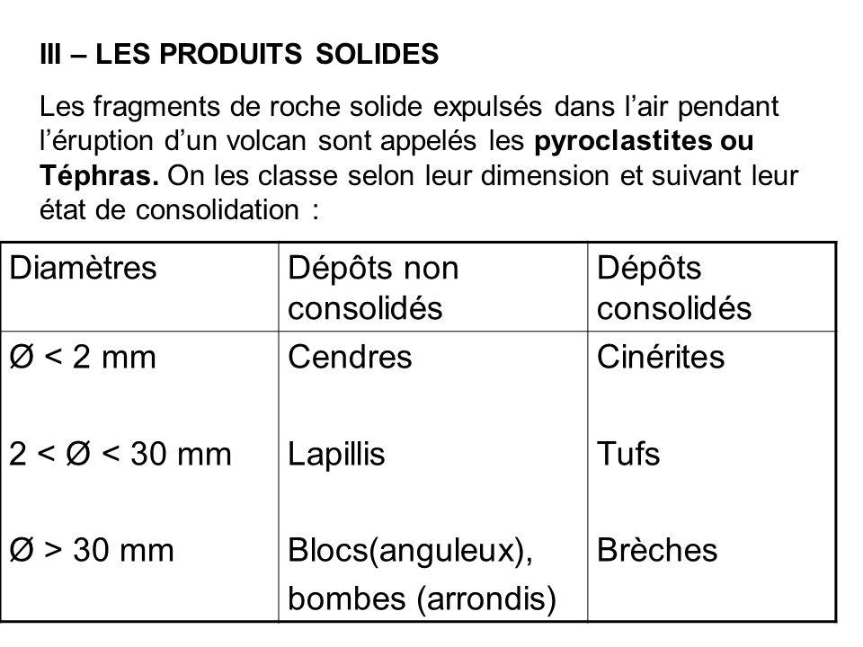 III – LES PRODUITS SOLIDES Les fragments de roche solide expulsés dans l'air pendant l'éruption d'un volcan sont appelés les pyroclastites ou Téphras.