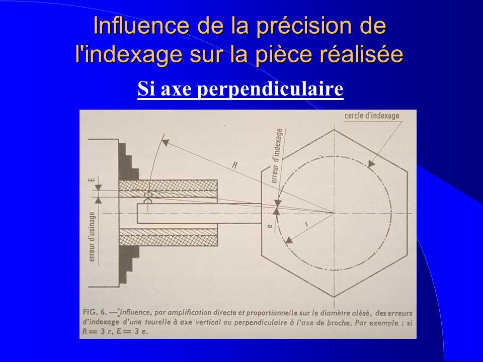 Influence de la précision de l indexage sur la pièce réalisée Si axe perpendiculaire